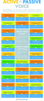 Change Passive Voice To Active Voice