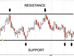 Support And Resistance Archives Investadaily