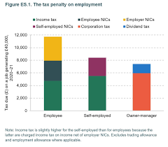 Class 1 national insurance rates 2.1 employer rates. Reform To Recover Institute For Fiscal Studies Ifs
