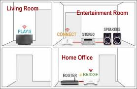 review sonos music system for wireless multiroom audio sonos setup for system evaluation