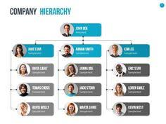 sample table of organization template hierarchy company organization chart table maker prezi presentation