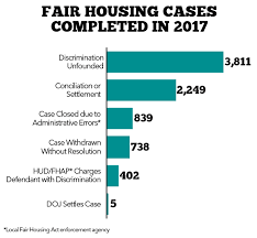 Hud Organizational Chart Fair Housing By The Numbers National Low Income Housing