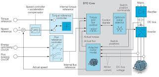 danfoss vfd wiring diagrams danfoss diy wiring diagrams vfd wiring diagram nilza net