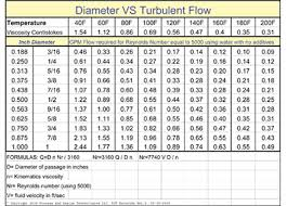 Flow Of Water Through Pipe Chart Detecting Water Flow Restrictions Moldmaking Technology