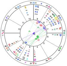 Jon Stewart Natal Chart This American Experiment A Reading Of The U S Natal Chart