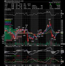 Ac Investor Blog 02 01 2014 03 01 2014