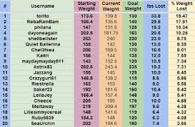 diet spreadsheet group weight loss spreadsheet skypine eurostargroup co
