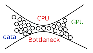 Cpu And Gpu Bottleneck A Detailed Guide To Bottlenecking In
