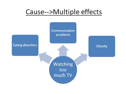 cause and effect essay ppt video online watching too much tv eating disorders communication problems obesity cause >multiple effects