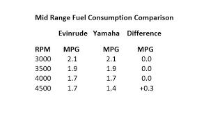Disclosed Yamaha Outboard Fuel Consumption Chart Yamaha