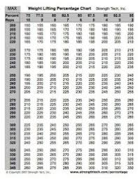 Nasm One Rep Max Chart Nasm One Rep Max Chart Search Results For 1 Rep Max