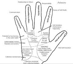 Hand Mudras Chart Pin By Glenda Ligoure On Health And Fitness Palmistry