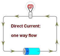 alternating current vs direct current. direct current (dc) power was the predominant form of electricity that used in 19th century and also thomas edison\u0027s first commercial alternating vs