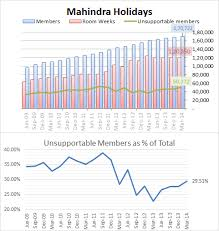 Club Mahindra Chart 2019 Club Mahindra Gets Penalized For Giving Rooms To Non Members