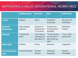Generations At Work Chart Recruiting And Retaining Millennials