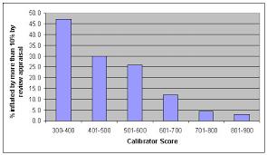 Home Value Calibrator Freddie Mac