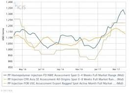 Asia Steel Price Chart Polypropylene Prices Forecasts And Margin Reports Icis