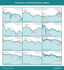 Bitcoin Crash Chart Bitcoin News Update 2010