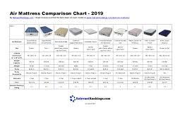Air Mattress Comparison Chart 2019