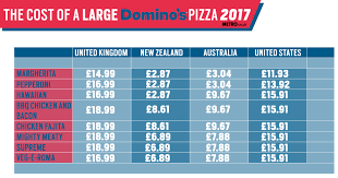Dominos Rate Chart Why Is Dominos So Expensive In The Uk And Cheap In