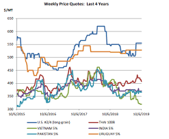 Rough Rice Price Chart Why Decreased Inventories Could Lead To High Rough Rice