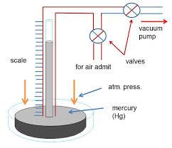 Understanding Vacuum Measurement Units