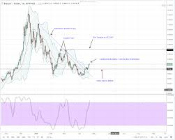 Btc Usd Bitfinex Chart Btcusd Bitfinex Daily Chart April 23 2018 The Global Mail