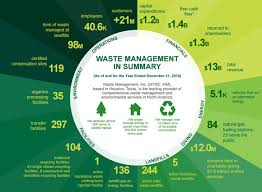 Waste Management Recycling Chart 4 Charts That Explain Waste Management Stock Waste
