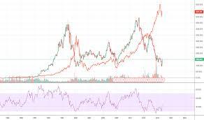 Mat Stock Price And Chart Nasdaq Mat Tradingview