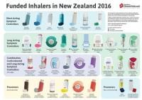 Copd Inhalers Chart Too Hot While Sleeping During The Day Meaning Rem Sleep