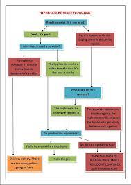 Flow Chart Based On Tenses Future Tense The Jobbing Scriptwriter