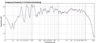Neumann Km184 Frequency Response Chart Help U87ai Actual Frequency Response Gearslutz