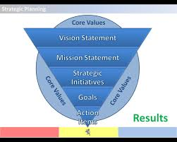 Strategic Planning Framework Strategic Planning Framework Pyramid Strategic Planning