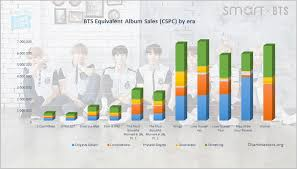 Song Charts By Year Bts Albums And Songs Sales Chartmasters