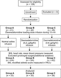Dexmedetomidine Dose Chart Korean Journal Of Anesthesiology