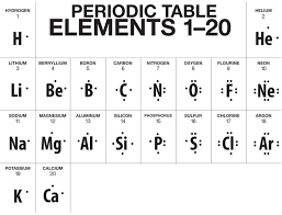 A Truncated Version Of The Periodic Table Showing Lewis Dot