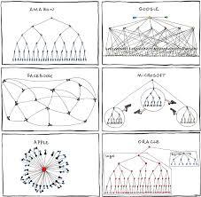 Funny Organizational Structure Of Apple Facebook Google