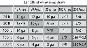 20 Amp Wire Size Wiring Diagram