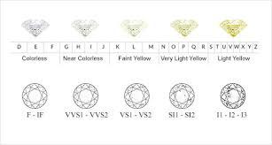Diamond Quality Ratings Chart 48 Exact Diamond Ratings Chart