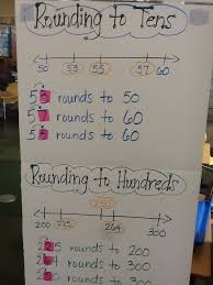 Rounding Anchor Chart 4th Grade The Second Graders Are Learning To Round To The Nearest 10