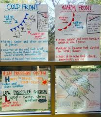 Weather Anchor Charts Air Pressure Cold Fronts Warm