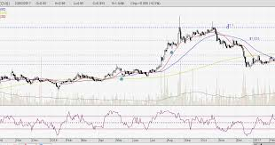 Sheng Siong Share Price Chart Singapore Stock Market Sheng Siong Chart With Support And