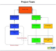 Information Technology Career Path Flow Chart What Is The Career Path For A Business Analyst Quora