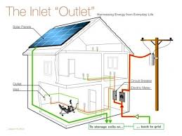 house wiring guide the wiring diagram 78 best images about electric wiring residential house wiring