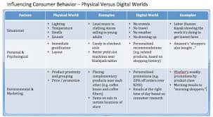 Consumer Behavior Chart Online Consumer Behavior Merchandising Evolution In Retail