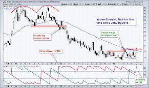 Jo Makes A Big Jump Dont Ignore This Chart Stockcharts Com