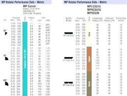 Hunter Mp Nozzle Chart Mp Rotator Tool Modify The Mp Radius With The Mp Tool Or A