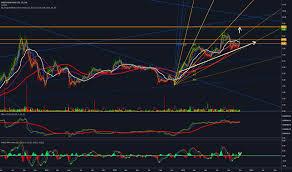 Sandstorm Gold Chart Ssl Stock Price And Chart Tsx Ssl Tradingview