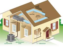central heating and cooling systems.  Systems Central Air Conditioners Circulate Cool Through A System Of Supply And  Return Ducts Supply Ducts Registers Ie Openings In The Walls Floors  Intended Heating And Cooling Systems