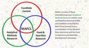 Methods And Application Of Food Composition Laboratory